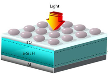 Schematic illustration of a silicon solar cell (a-Si:H) sandwiched between aluminum (Al) and transparent indium tin oxide (ITO) electrical contacts. Aluminum nanoparticles on the top (gray) enhance the absorption of light
