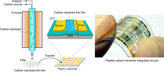 Integrated carbon nanotube-based circuit manufacturing on plastic substrates using gas-phase filtration and transfer processes