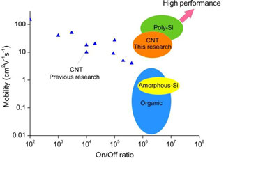 Performance comparison between carbon nanotubes TFTs and other TFTs