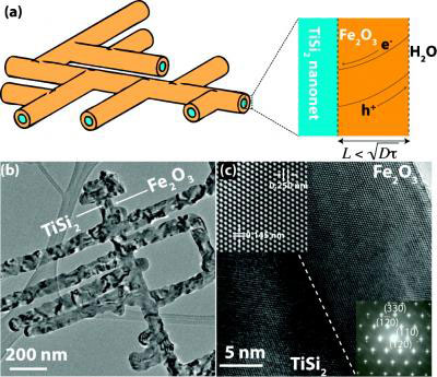 Nanonets Coated with Iron Oxide Show Promise for Water Splitting