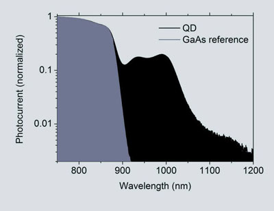 The quantum dot layer gives the new solar cell a hugely improved response in the infrared