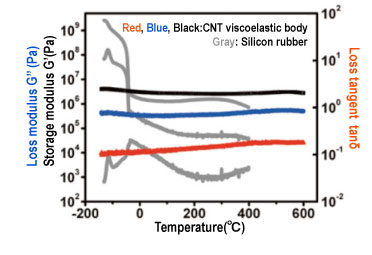 Temperature dependence of the loss modulus, storage modulus, and loss tangent of the CNT viscoelastic body and of silicon rubber measured by the DMA technique