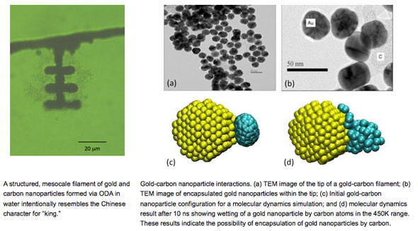 optically directed assembly of nanoparticles