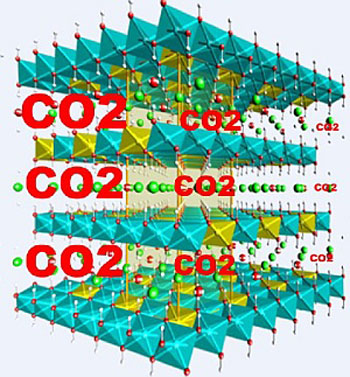 Layered double hydroxide crystals can store CO2 gas molecules between sheets of metal cations (blue octahedra) at high temperatures, paving the way for improved 'scrubbing' of emissions.