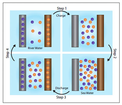 Nanotechnology battery uses salinity difference between fresh- and seawater to create electricity
