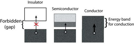 fundamental difference between insulating and conductive materials