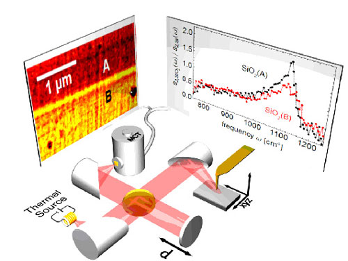 Infrared nanospectroscopy with a thermal source
