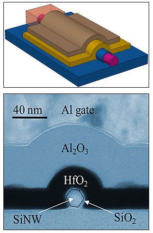 >silicon nanowire is shown surrounded by a stack of thin layers of material called dielectrics
