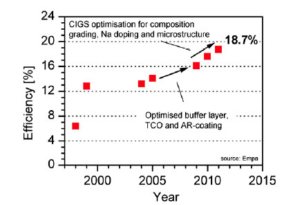 >Improvement in energy conversion efficiency of flexible CIGS solar cells on polymer film