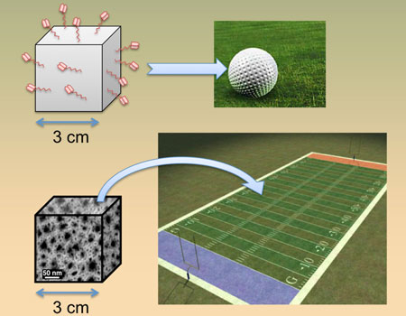 This image illustrates the enormous increase in surface area possessed by porous silicon sensors