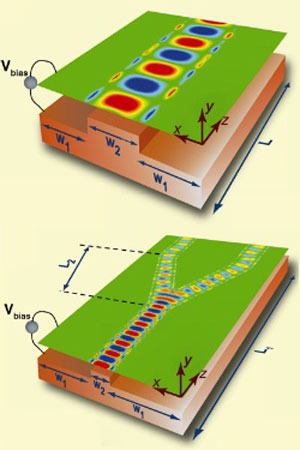 A graphene waveguide and splitter