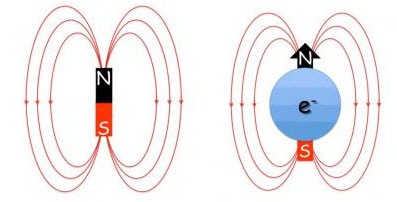 Just like a magnet with a north and a south pole (left), electrons are surrounded by a magnetic field (right)