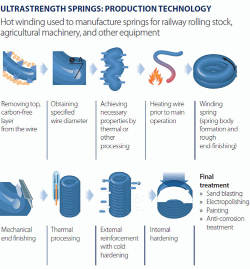 production technology of ultrastrength springs