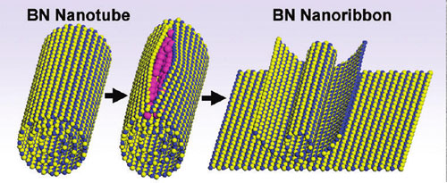 Splitting of a boron nitride nanotube to form a boron nitride nanoribbon