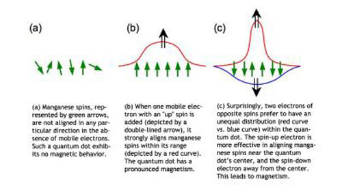 Tug-of-War Between Electrons Can Lead to Magnetism Under Surprising Circumstances