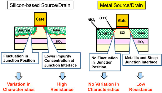Comparison between the silicon semiconductor source–drain junction and the metal source–drain junction