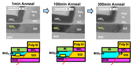Cross-sectional TEM images showing the change in the positions of the epitaxial NiSi2 source–drain junctions with different heat-treatment times