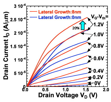 Drain current–drain voltage (Id–Vd) characteristics of epitaxial NiSi2 source–drain junction MOS transistors with a gate length of 50 nm