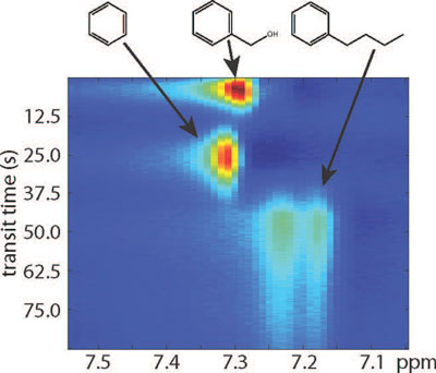 separation of benzyl alcohol, benzene and butylbenzene using remote NMR/MRI with a monolithic chromatography column