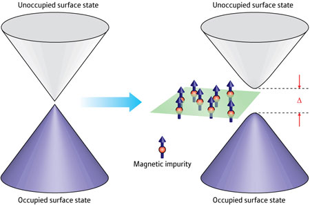 The introduction of magnetic impurities into a topological insulator causes a gap to open in the characteristic double-cone energy structure of the material