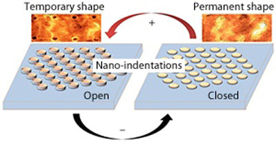 Ions move into the polymer under reducing conditions, filling the nanoindentations