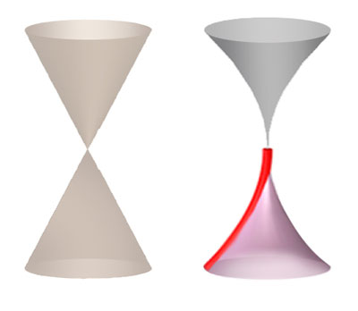 Dirac cones of graphene are often drawn with straight sides (left) indicating a smooth increase in energy, but an ARPES spectrum near the Dirac point of undoped graphene (sketched in red at right) exhibits a distinct inward curvature, indicating electronic interactions occurring at increasingly longer range and leading to greater electron velocities
