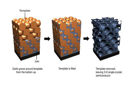 This graphic shows the method for epitaxial growth of 3-D photonic crystals