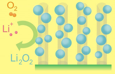 the essential functioning of the lithium-air battery