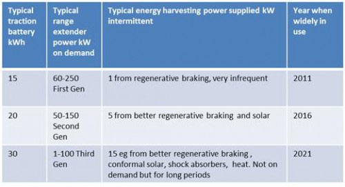 Evolution of traction batteries and range extenders for large hybrid electric vehicles as they achieve longer all-electric range over the next decade