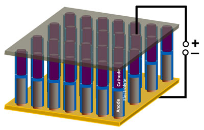 A schematic shows nanoscale battery/supercapacitor devices in an array