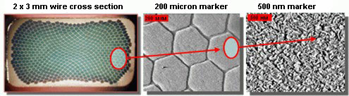 nanostructured wires