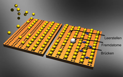 tomic building block: single gold atoms automatically form nanowires