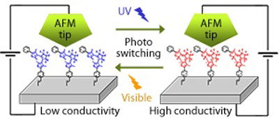 Photochromic molecules attached to a silicon substrate create an optically controlled electrical switch.