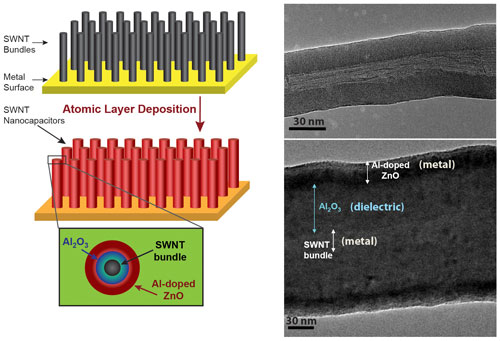 Arrays of nanotube bundles are coated via atomic layer deposition to create thousands of microscopic devices in a single array