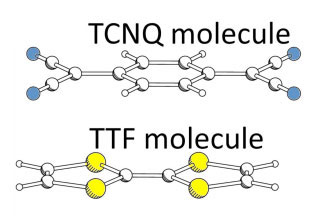 Molecular complex of TCNQ which tends to accept electrons and TTF which tends to provide electrons