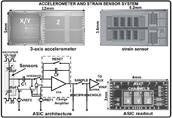 Microphotographs of the accelerometer, strain sensor and readout ASIC and topology of a single channel capacitive readout