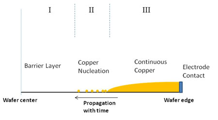 Schematic representation of electrodeposition on wafer level