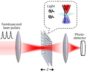 two-photon absorption
