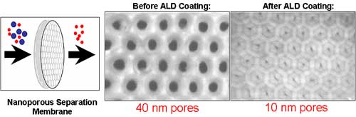 atomic layer deposition provides support for new and well-defined catalysts