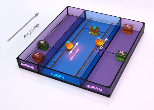 quantum von Neumann machine: Two qubits are coupled to a quantum bus, realizing a quCPU
