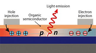 Schematic of an ambipolar light-emitting transistor