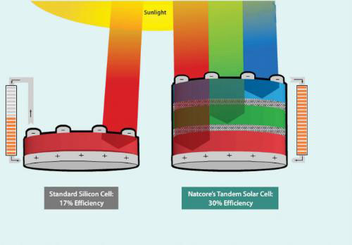 multilayer quantum dot films