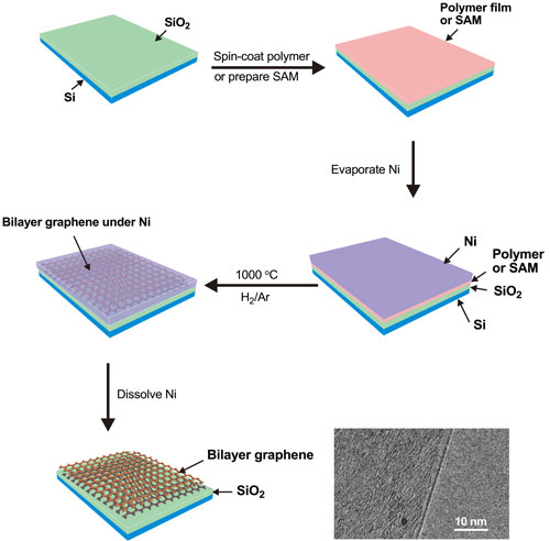 the process of creating bilayer graphene on an insulating substrate