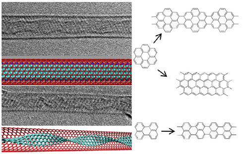 Synthesis of Graphene Nanoribbons Encapsulated in Single-Walled Carbon Nanotubes