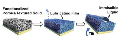 chematic showing the manufacturing of the Slippery Liquid-Infused Porous Surface