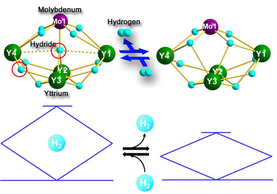 Reversible hydrogen addition and release of heterometallic polyhydride clusters