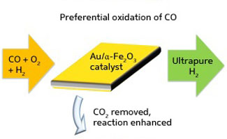A combined catalyst/carbon dioxide-sorbent system (middle) that removes carbon monoxide (CO) contaminants from hydrogen gas
