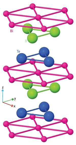 The layered atomic structure of BiTeI creates a three-dimensional version of the Rashba effect