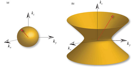 a 'spherical dispersion' of light in a conventional material, and the image at right shows the design of a metamaterial that has a 'hyperbolic dispersion' not found in any conventional material