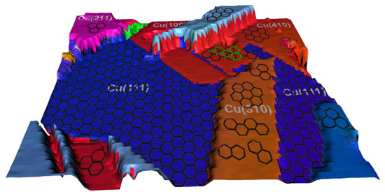 polycrystalline copper surface and differing graphene coverages